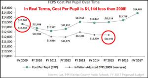 Per Pupil Cost